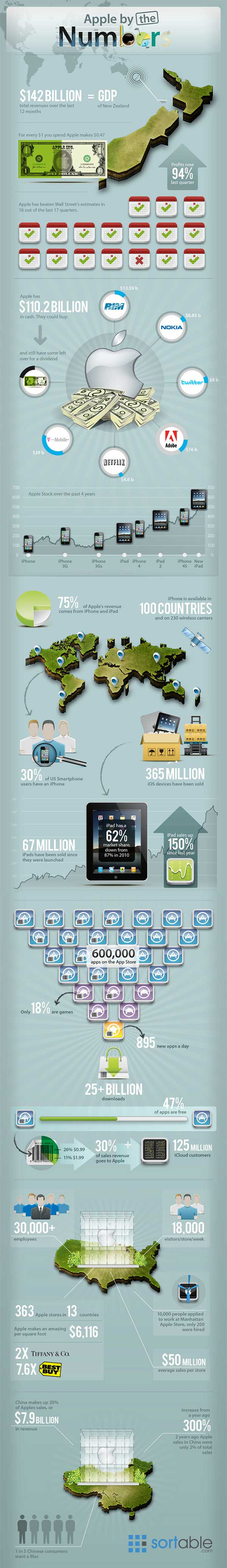 infographie apple