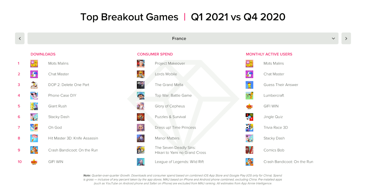 Top breakout games France